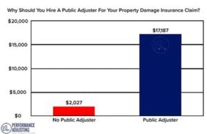 data on why you should hire a public adjuster in rhode island for your property damage insurance claim