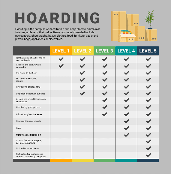 Hoarding Cleanup In RI - levels of hoarding