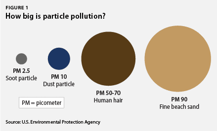 how big is particle pollution